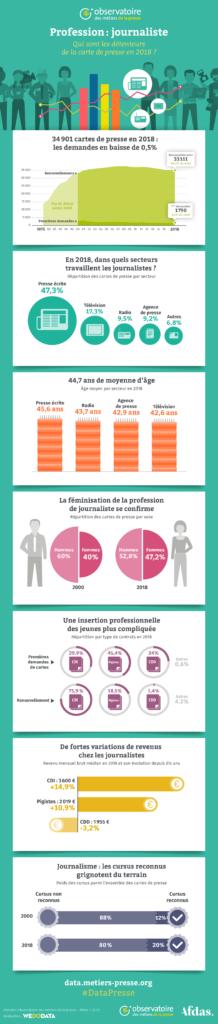 Profession journaliste 2018 - Infographie datavisualisée